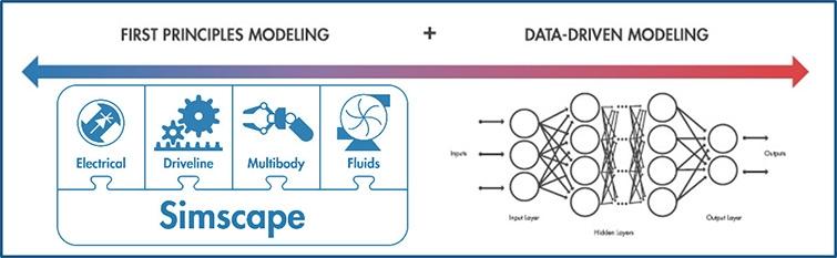 Modellierungsmethoden für digitale Zwillinge: grundlegende Physik und datengesteuerte Methoden.
