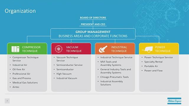 Erfahren Sie mehr über die Aktivitäten innerhalb der Atlas Copco Compressor Technique, die einen modellbasierten Engineering-Ansatz in den Produktlebenszyklus des Unternehmens integriert.