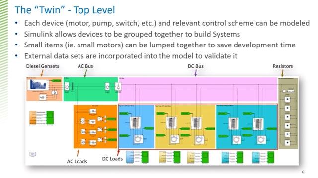 Mit Simulink und Simscape wurde ein digitaler Zwilling der oberirdischen elektromechanischen und regelungstechnischen Systeme für eine Bohranlage erstellt. Damit wurde die Entwicklungszeit von einem Jahr mit einem Expertenteam auf weniger als vier Monate mit einem einzigen Entwickler reduziert.