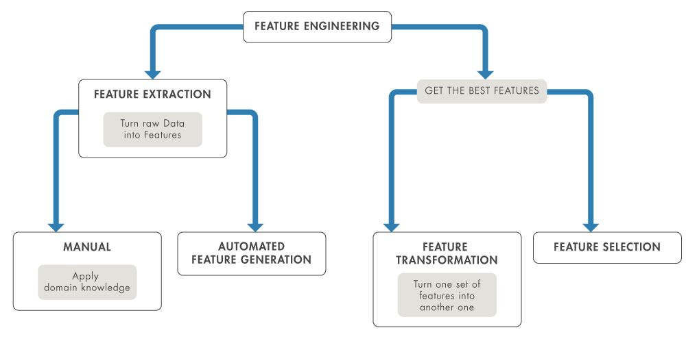 Basic feature engineering workflow.