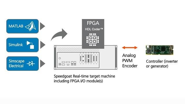 Sehen Sie sich dieses Video einer Hardware-in-the-Loop (HIL)-Simulation eines Motors und Wechselrichters an, die auf einem FPGA mit einem Zeitschritt von 1 µs ausgeführt wird.