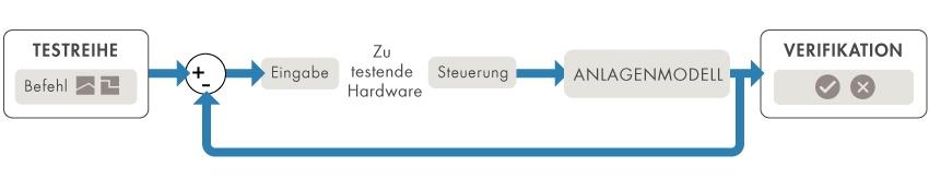Einrichtung einer HIL-Simulation (Hardware-in-the-Loop)