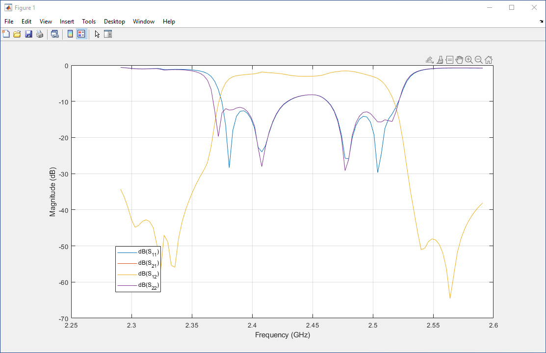 Figure 2. Amplitude characteristics in dB of two-port S-parameters describing a SAW filter as a function of frequency.