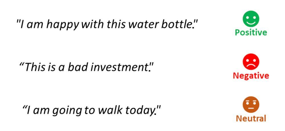 Beispiele für Sentiment-Analysen.