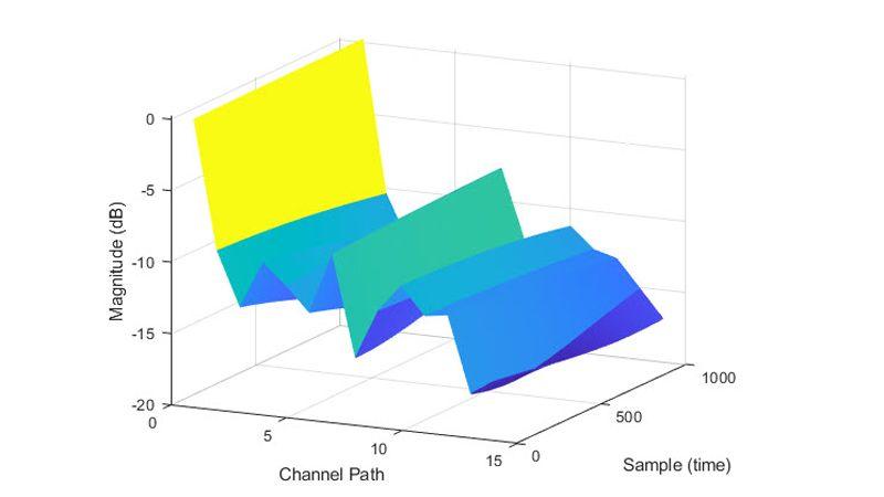 Pfadverstärkungen im CDL-Kanalmodell.