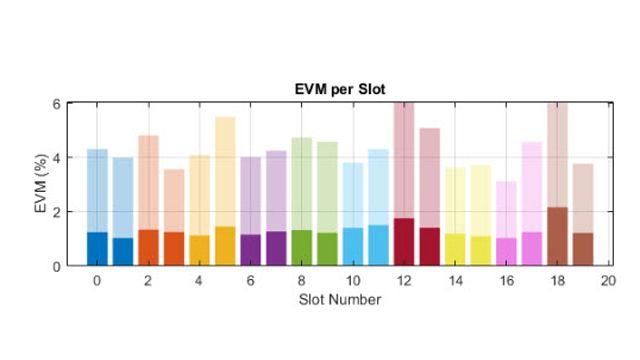 EVM-Leistung eines 5G-NR-HF-Senders.