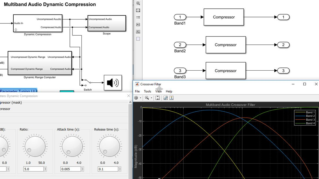 Zusammengestellte Visualisierung eines Simulink-Modells mit Blöcken und Teilsystemen in verschiedenen Ebenen der Modelhierarchie, einem Diagramm einer Filterreaktion und einer Benutzeroberfläche mit interaktiven Skalen zur Feinabstimmung der Parameterwerte.
