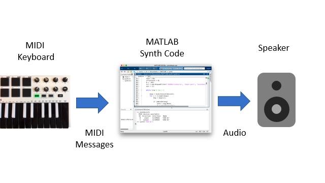 In MATLAB geschriebener MIDI-Nachrichten- und Audiosignal-Fluss für einen Musikinstrument-Synthesizer.