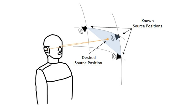 Beispiel für die gewünschte Schallquellenposition und nächstgelegene Winkel, aus denen HRTF-Messungen verfügbar sind.