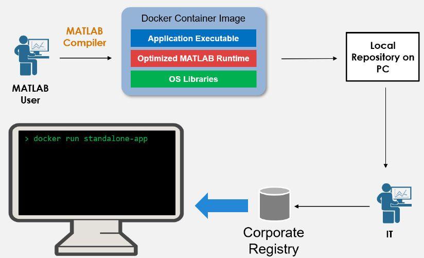 Workflow zum Paketieren von eigenständig ausführbaren Anwendungen als Docker-Container.