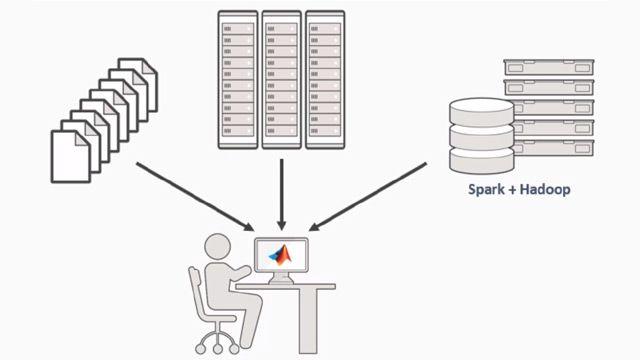 Verwenden Sie MATLAB® zur Handhabung und Analyse von Daten, die zu groß für den Speicher sind.