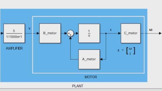 Erstellen und analysieren Sie Zustandsraummodelle mit MATLAB und Control System Toolbox.  Zustandsraummodelle werden häufig für die Darstellung von linearen, zeitinvarianten Systemen (LTI) verwendet.