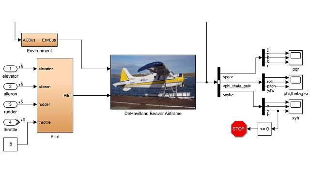 Trimmen und linearisieren Sie ein nicht lineares Flugzeugmodell und verwenden Sie das resultierende lineare Modell, um einen Nickgeschwindigkeitsdämpferregler zu entwickeln.