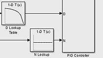 Entwerfen und implementieren Sie einen PID-Regler mit Gain-Scheduling für einen voll durchmischten Faulbehälter mit Simulink Control Design.