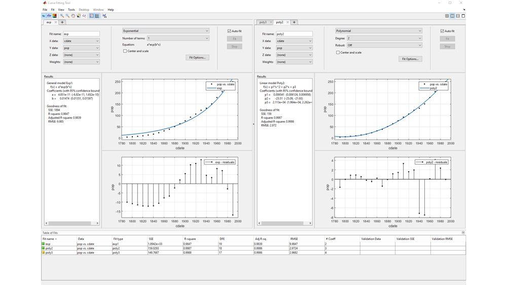 Erstellung mehrerer Anpassungen in der Kurvenanpassungs-App.