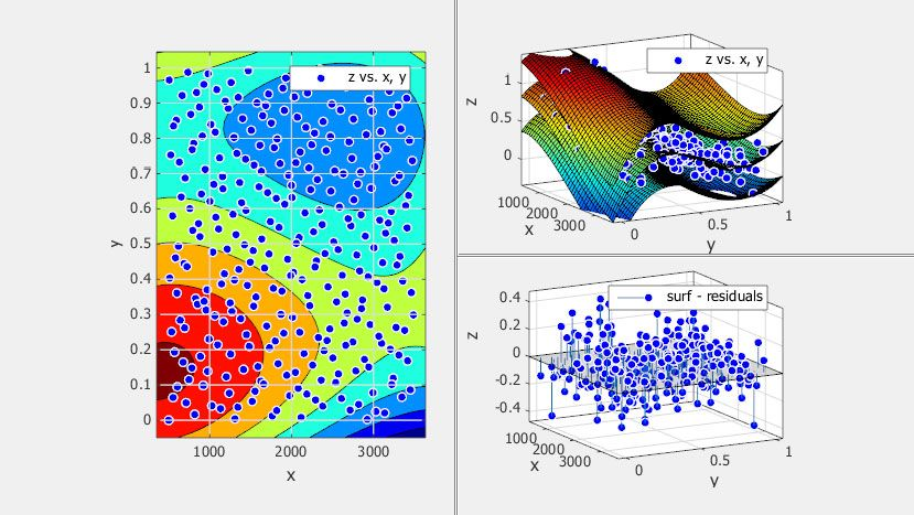 Darstellung und benutzerdefinierte Anzeige von Plots.
