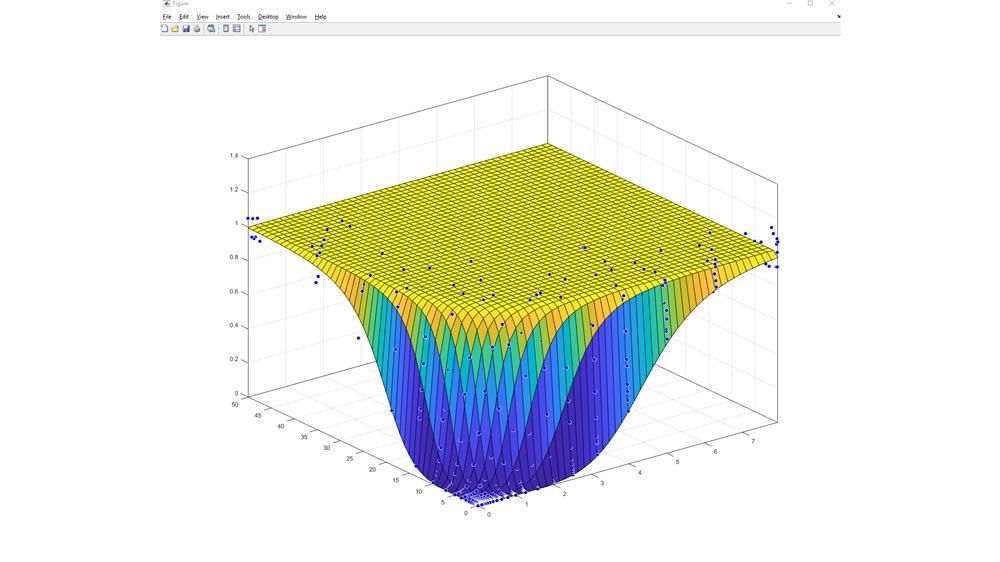 Oberflächenanpassung mit benutzerdefinierten Gleichungen an biopharmazeutische Daten