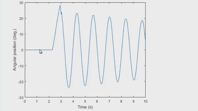 Nutzen Sie Zähler und Timer, um Ihre Datenerfassung in MATLAB zu steuern. Sie können diese Kapazitäten nutzen, um die Winkelstellung eines Codedrehgebers zu messen.