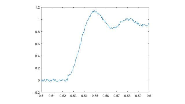 In diesem Beispiel werden analoge Spannungsdaten kontinuierlich erfasst, bis das Signal 1V übersteigt und dann automatisch stoppt.