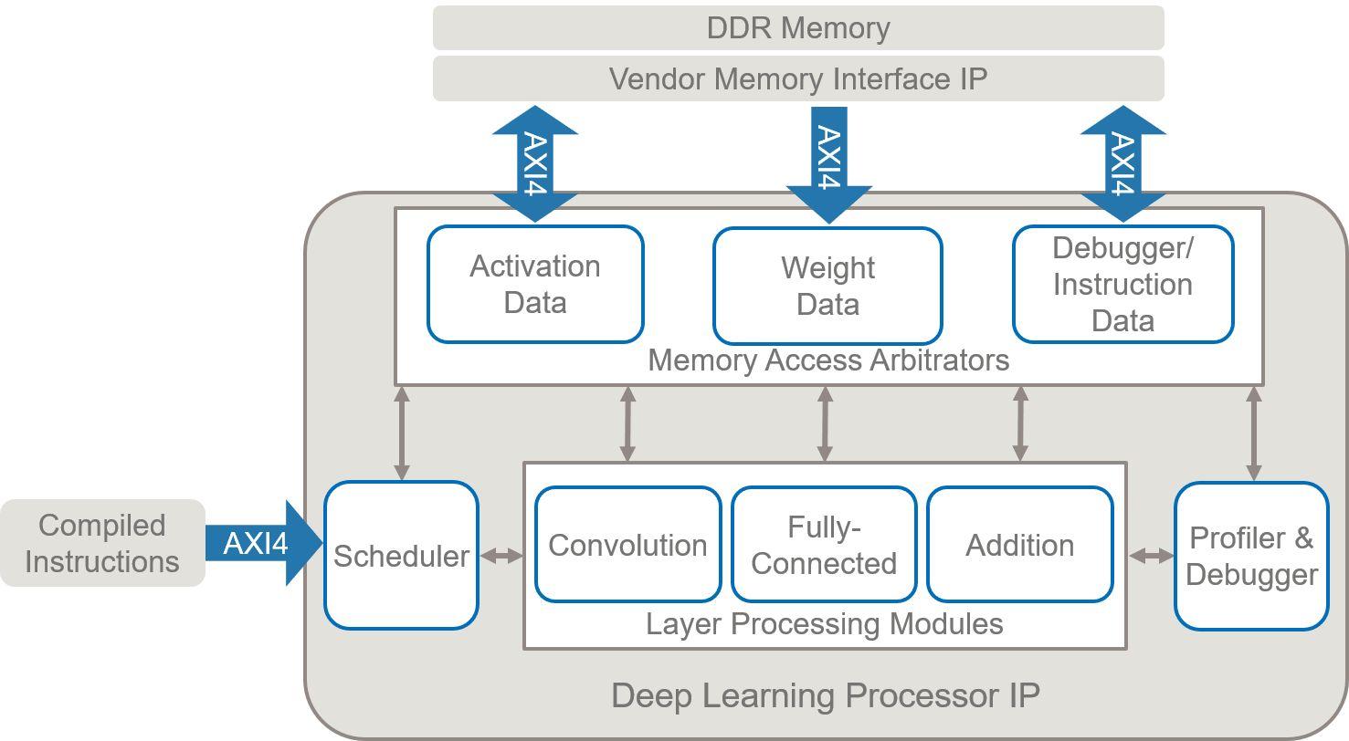 Der Deep Learning-Prozessor verfügt über generische Faltung und vollständig verbundene Verarbeitungsmodule, die so programmiert sind, dass sie das angegebene Netz verarbeiten.