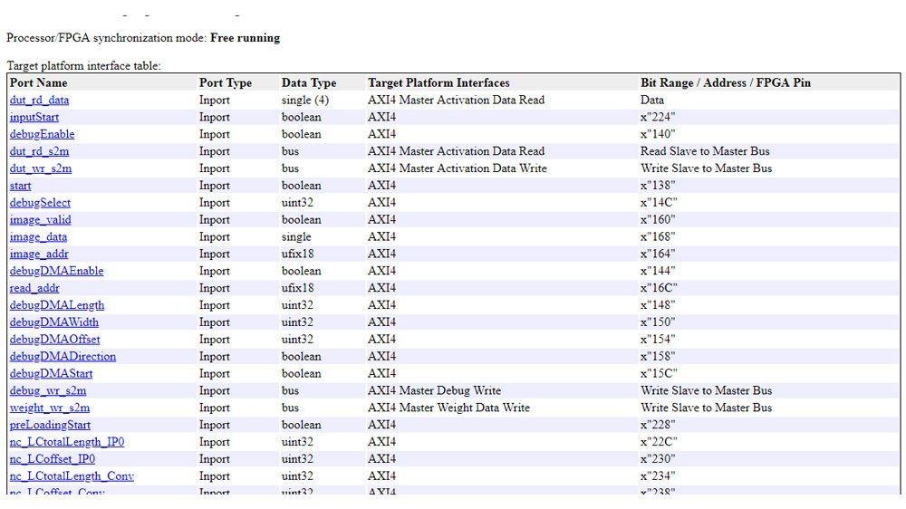HDL Coder generiert einen IP-Kern, der die Ein- und Ausgänge von Deep-Learning-Prozessoren auf AXI-Schnittstellen abbildet.