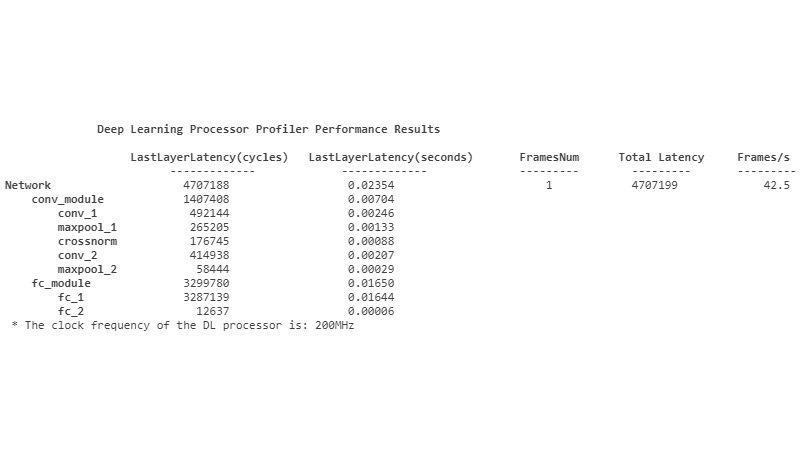 Deep Learning Inferenz-Profiling-Metriken.