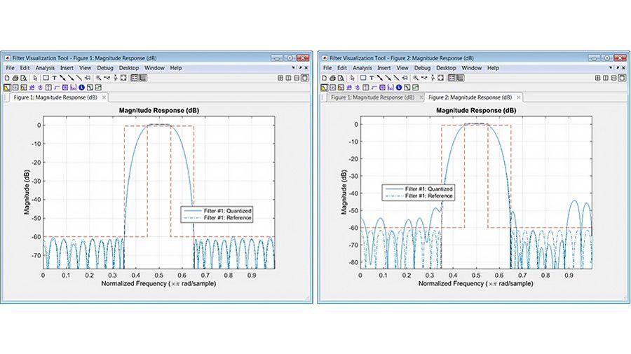 Gestaltung und Analyse von Festkomma-Filtern