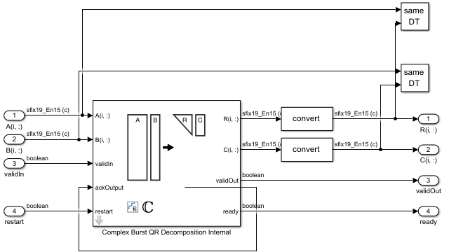 Komplexer Burst QR-Zerlegungsblock.