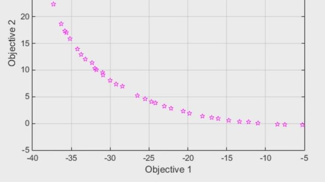 Finden von Punkten an der Pareto-Front für Mehrzieloptimierungsprobleme mit der Global Optimization Toolbox. Nutzung von paretosearch, einer direkten Suchmethode mit Mustersuche, oder gamultiobj, eines genetischen Algorithmus, um Kompromissen im Entwurf zu begegnen.