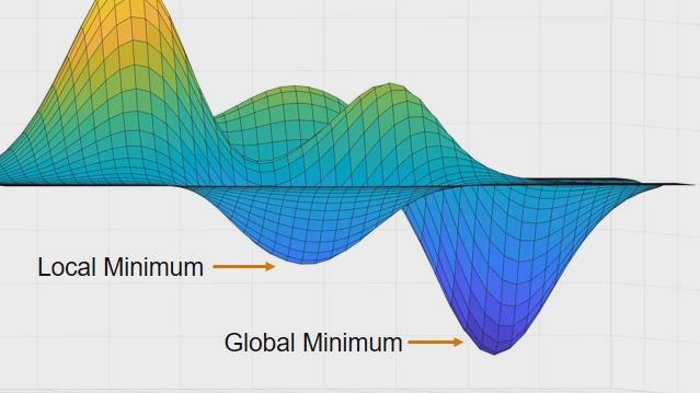 Globale Optima für Probleme mit zeitraubenden Bewertungen von Zielfunktionen finden, darunter Black-Box-Modelle. Die surrogateopt-Funktion der Global Optimization Toolbox erzeugt und optimiert eine Surrogatfunktion statt der expansiven Funktion.