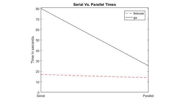 Beschleunigungen dank Parallel Computing