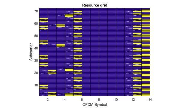 Wellenformen für LTE-Downlinks mit Transportkanälen und physischen Kanälen.