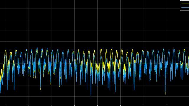 Simulieren von Übertragungskanälen.