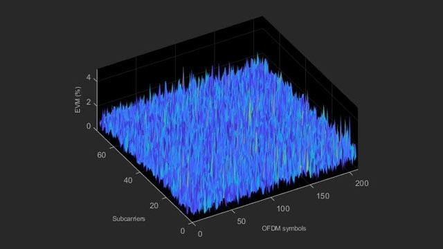 Messungen für LTE-EVM und In-Band-Emissionen.