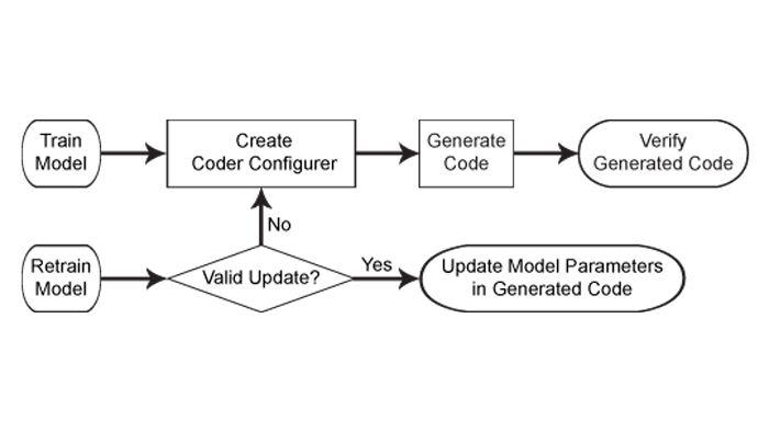 Workflow zur Codegenerierung für Machine Learning-Modelle.