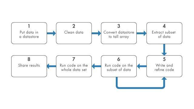Analysieren Sie umfangreiche Datasets mit großen Arrays und Datastores.