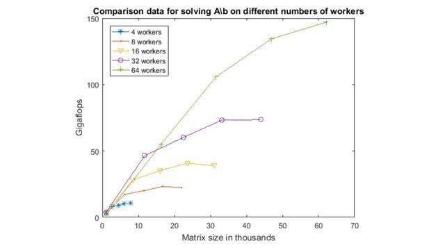 Mit Distributed Arrays können Sie Berechnungen mit Daten durchführen, die zu groß für den Speicher eines einzelnen Computers sind.