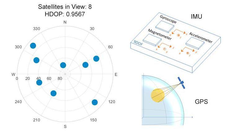 Modellieren und optimieren Sie die Parameter mittels Sensor-Modellierung.