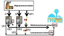 Überführung einer Problembeschreibung in ein mathematisches Programm, das durch Optimierung gelöst werden kann. Als Beispiel dient eine Anlage zur Dampf- und Stromerzeugung.
