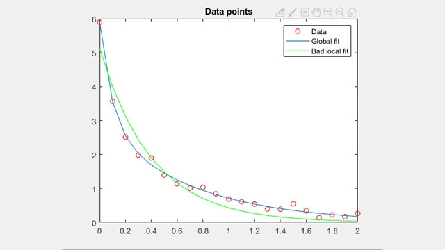 Nichtlineare Datenanpassung
