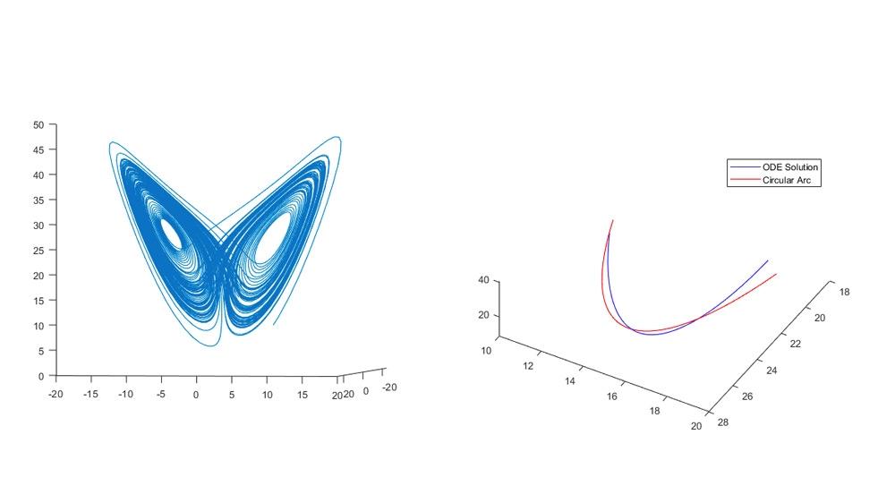 Anpassen einer Kreisbahn an das Lorenz-System