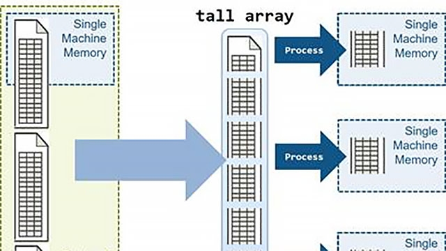 Parallele Analyse von Big-Data-Datenmengen mit Tall-Arrays von MATLAB.