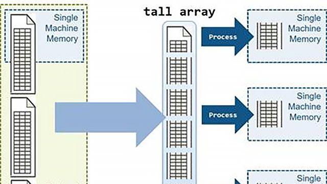 Parallele Analyse von Big-Data-Datenmengen mit Tall-Arrays von MATLAB.