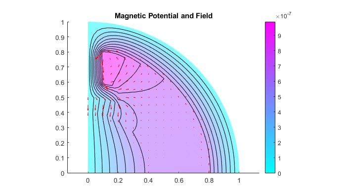 Magnetisches Potenzial und Feld im zweipoligen Elektromotor.