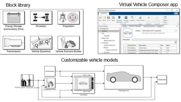 Model and simulate automotive powertrain systems using Powertrain Blockset.