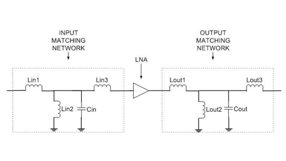 Entwerfen eines Anpassungsnetzes mit gebündelten Komponenten.