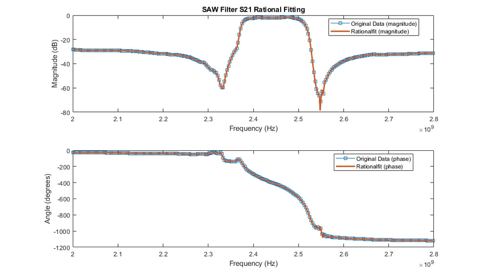 Anpassen von Amplitude und Phase mittels des S21 eines SAW-Filters.
