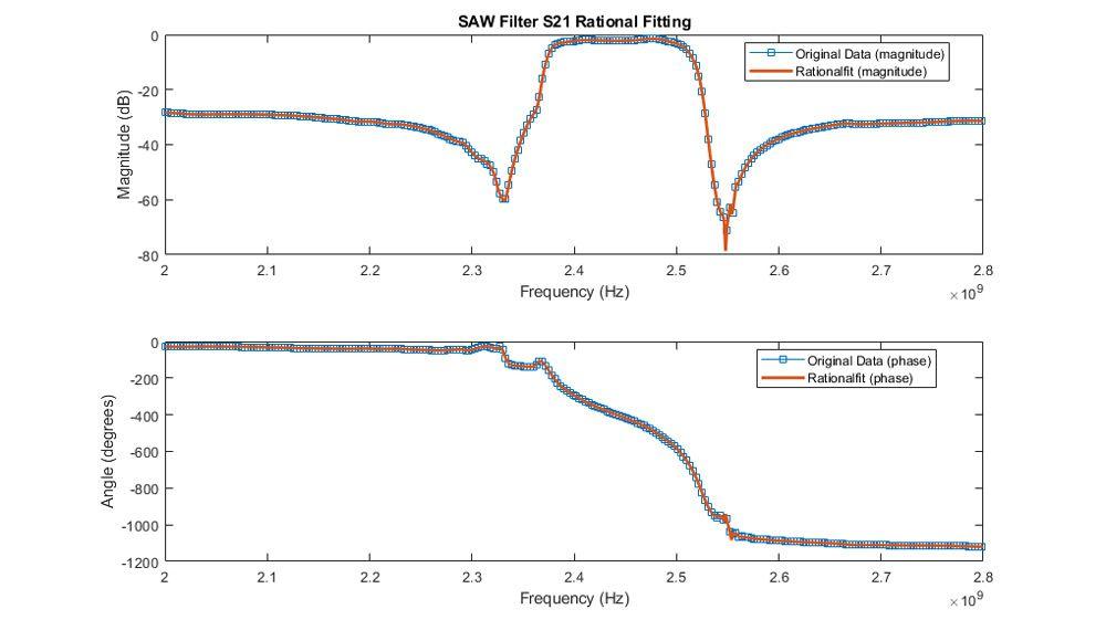 Anpassen der Amplitude und Phase des S21 für ein SAW-Filter.