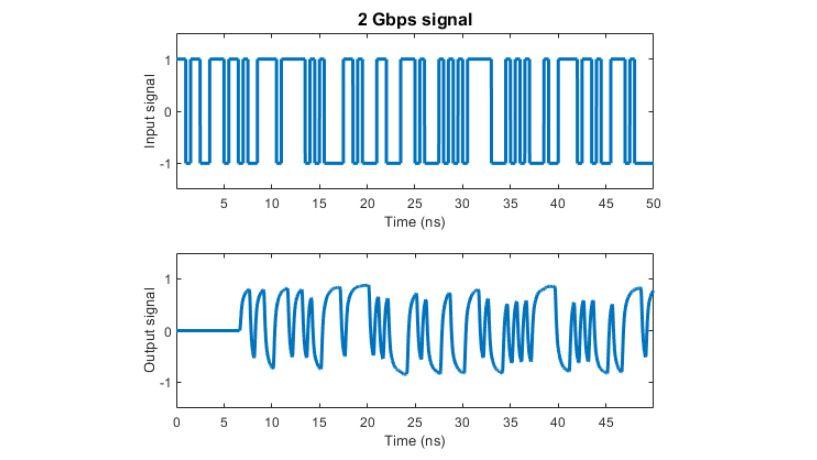 Auswirkungen eines mit rationaler Anpassung modellierten Kanals auf ein 2 Gpbs-Signal.