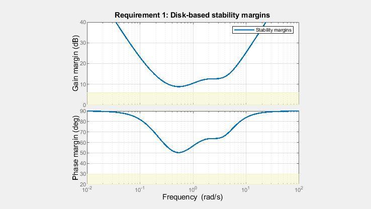Disk Margins bieten ein vollständigeres Bild der robusten Stabilität als die klassischen Verstärkungs- und Phasenränder.
